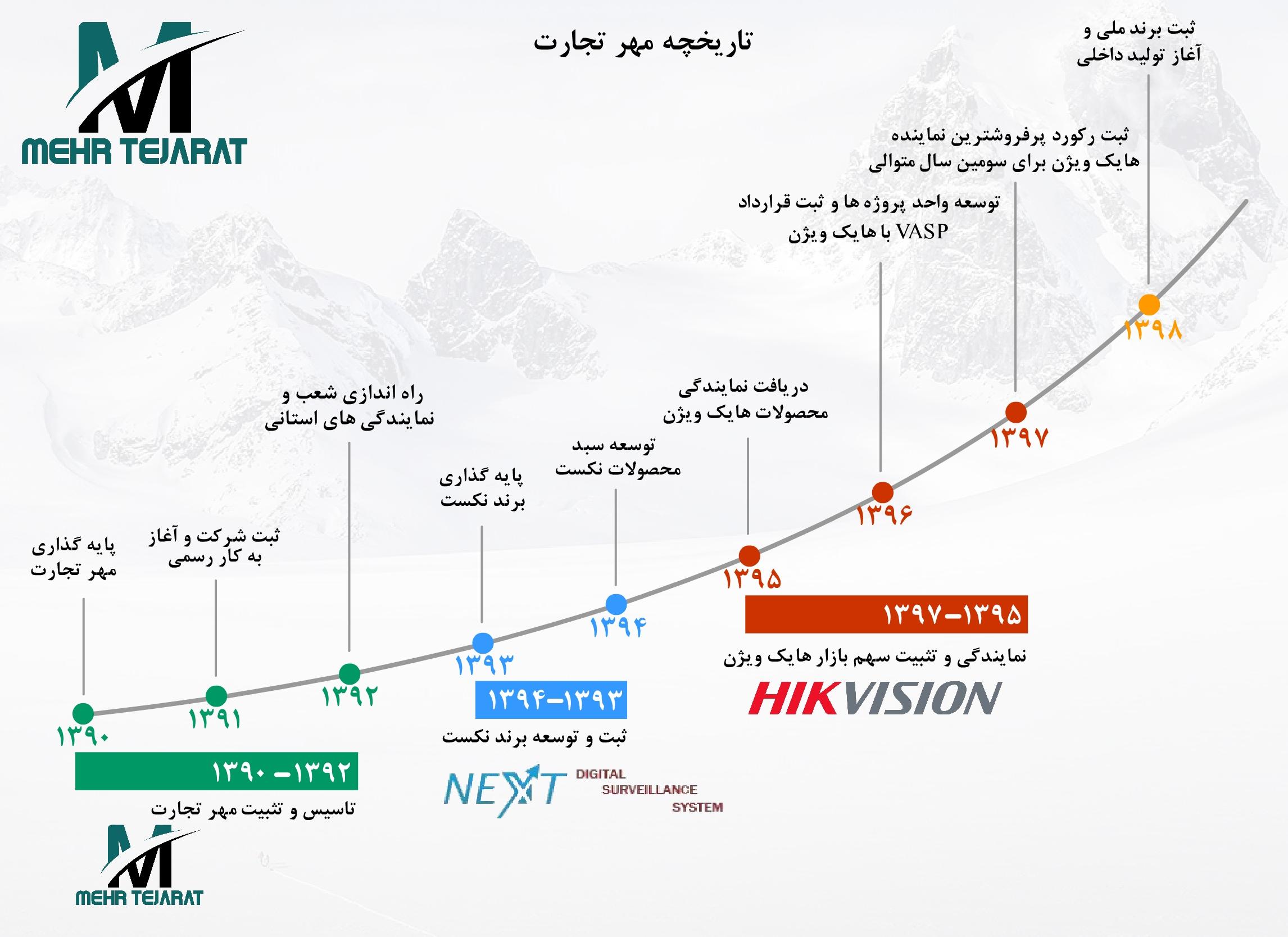 تاریخچه شبکه گستر مهر تجارت
