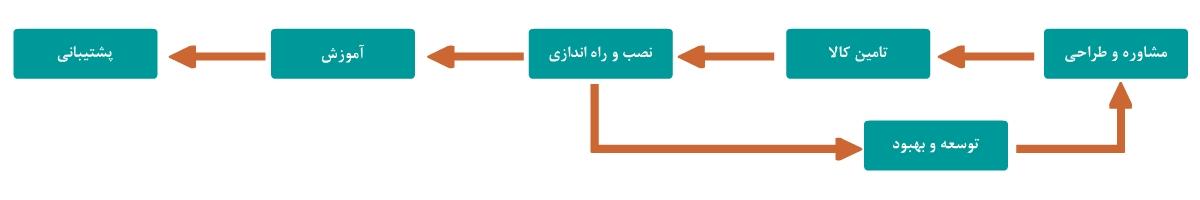 فرایند کاری شبکه گستر مهر تجارت