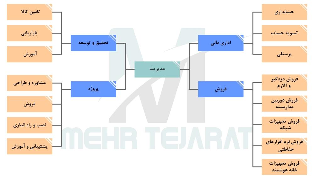 ساختار عملیاتی شبکه گستر مهر تجارت