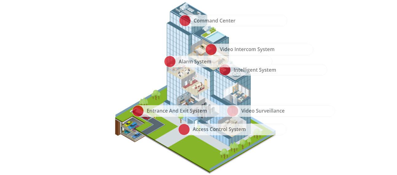 بخشهای مهم سیستم امنیتی در ساختمان