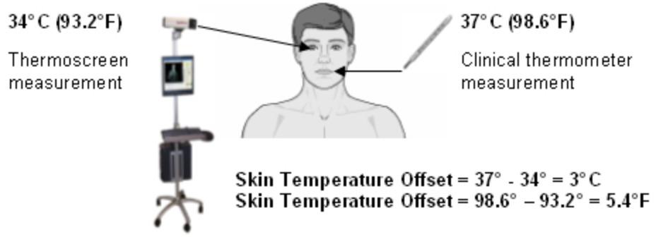 دمای پوست